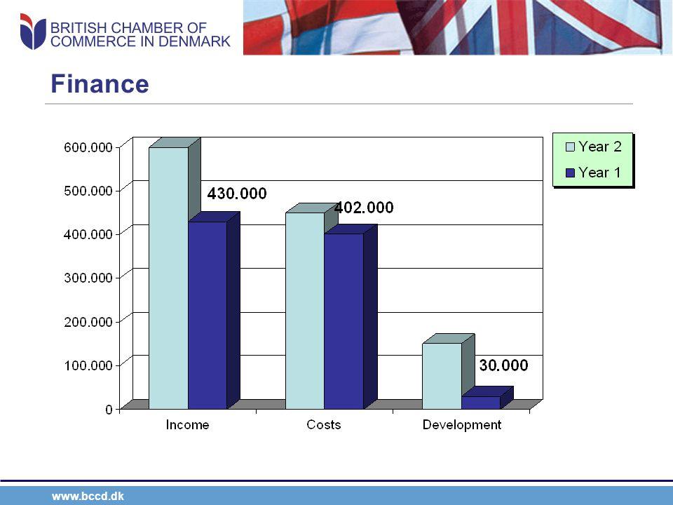 www.bccd.dk Finance