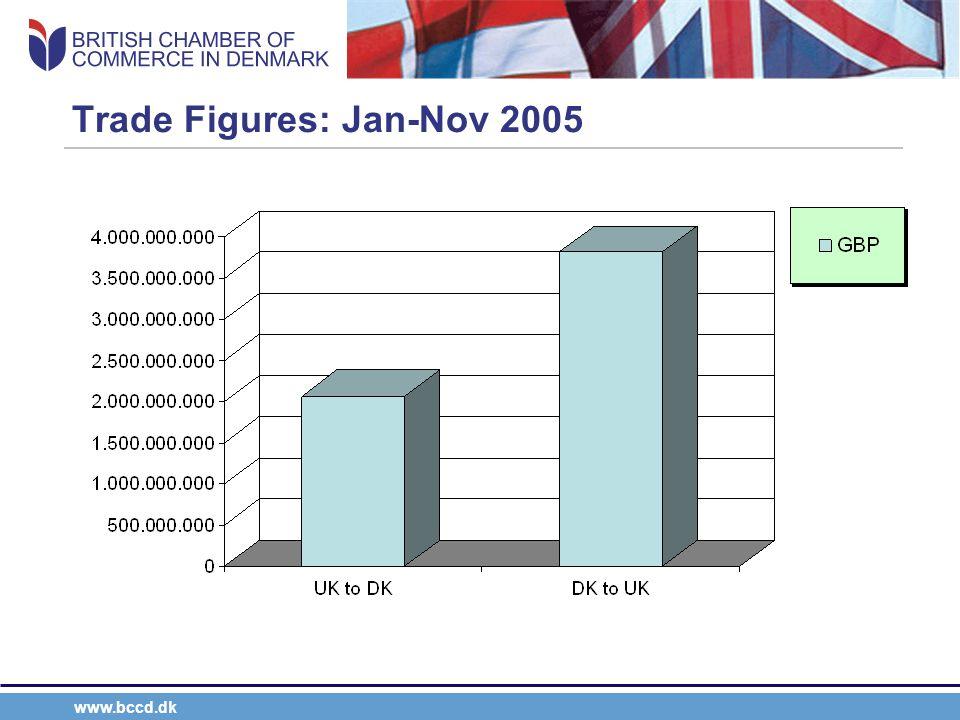 www.bccd.dk Trade Figures: Jan-Nov 2005