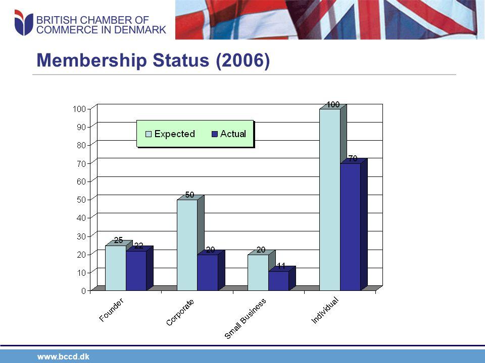 www.bccd.dk Membership Status (2006)
