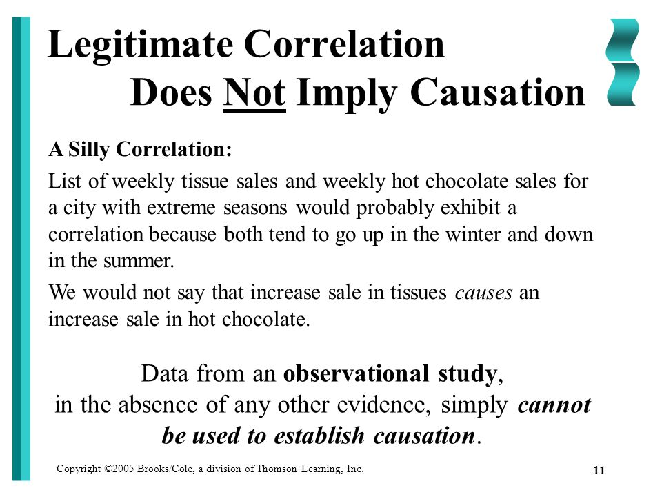 Copyright ©2005 Brooks/Cole, a division of Thomson Learning, Inc. 11 Legitimate Correlation Does Not Imply Causation Data from an observational study,