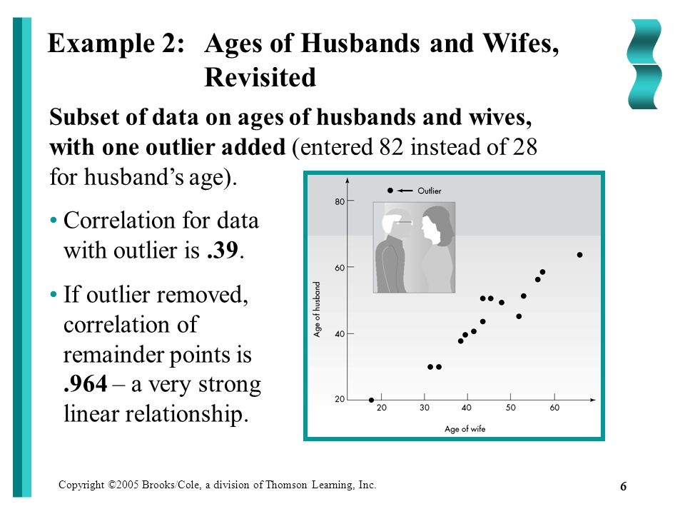 Copyright ©2005 Brooks/Cole, a division of Thomson Learning, Inc. 6 Example 2: Ages of Husbands and Wifes, Revisited Subset of data on ages of husband