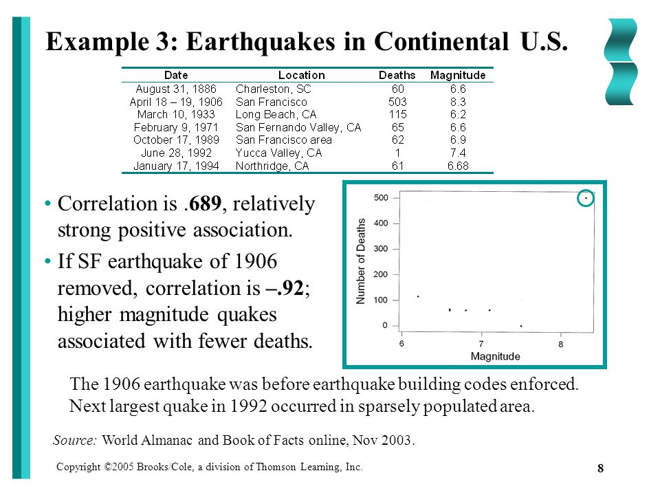 Copyright ©2005 Brooks/Cole, a division of Thomson Learning, Inc. 8 Example 3: Earthquakes in Continental U.S. Correlation is.689, relatively strong p