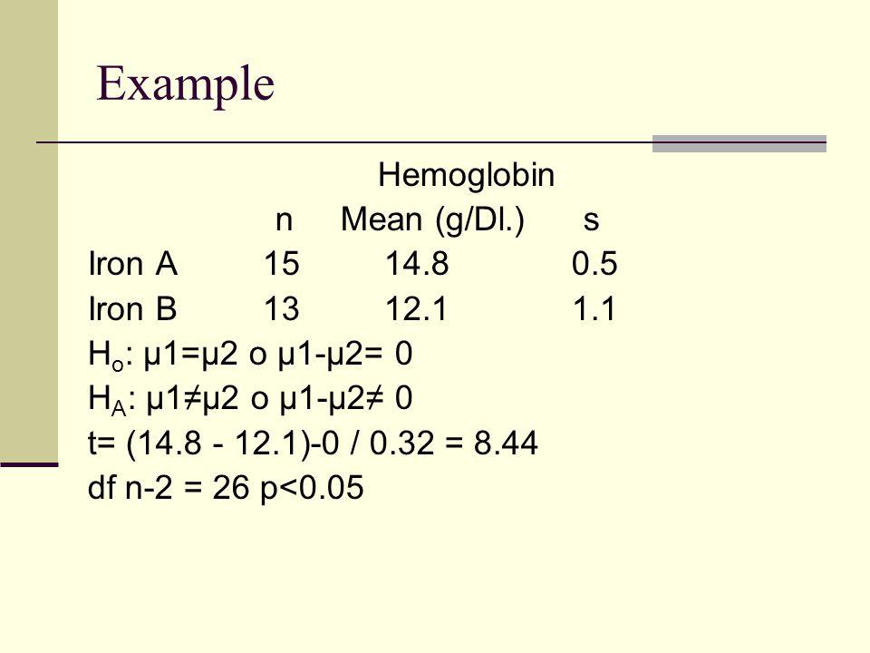 Example Hemoglobin n Mean (g/Dl.) s Iron A 15 14.8 0.5 Iron B 13 12.1 1.1 H o : µ1=µ2 o µ1-µ2= 0 H A : µ1≠µ2 o µ1-µ2≠ 0 t= (14.8 - 12.1)-0 / 0.32 = 8.44 df n-2 = 26 p<0.05