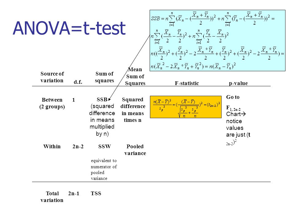 ANOVA=t-test Between (2 groups) 1 SSB (squared difference in means multiplied by n) Squared difference in means times n Go to F 1, 2n-2 Chart  notice values are just (t 2n-2 ) 2 Total variation 2n-1TSS Source of variation d.f.