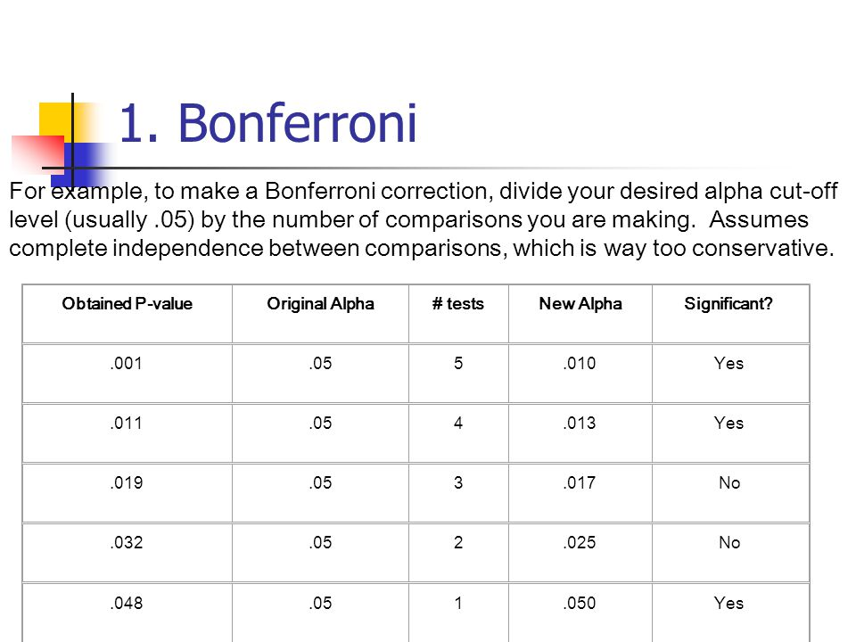 1. Bonferroni Obtained P-valueOriginal Alpha# testsNew AlphaSignificant?.001.055.010Yes.011.054.013Yes.019.053.017No.032.052.025No.048.051.050Yes For