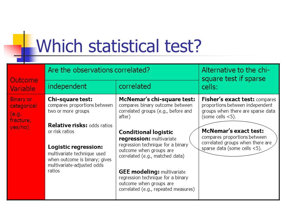 Which statistical test.