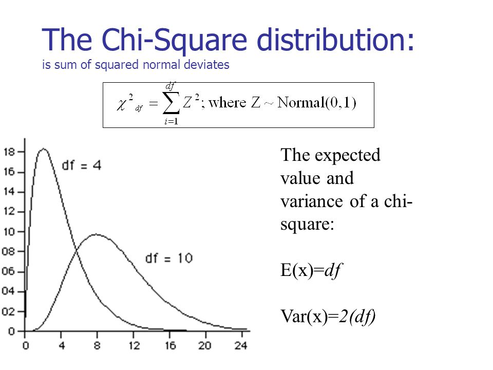 The Chi-Square distribution: is sum of squared normal deviates The expected value and variance of a chi- square: E(x)=df Var(x)=2(df)