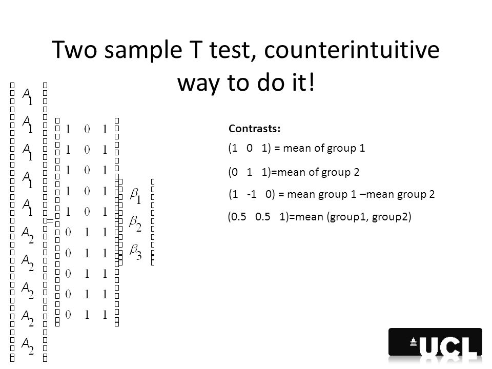 Two sample T test, counterintuitive way to do it! Contrasts: (1 0 1) = mean of group 1 (0 1 1)=mean of group 2 (1 -1 0) = mean group 1 –mean group 2 (