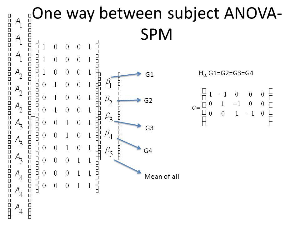One way between subject ANOVA- SPM G1 G2 G3 G4 Mean of all H 0: G1=G2=G3=G4