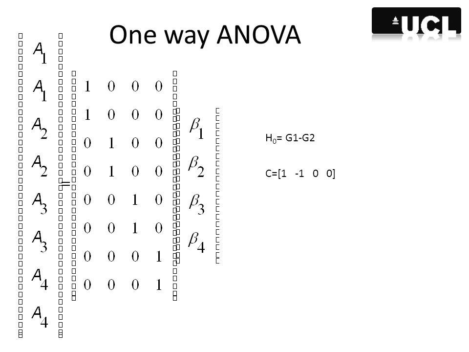 One way ANOVA H 0 = G1-G2 C=[1 -1 0 0]
