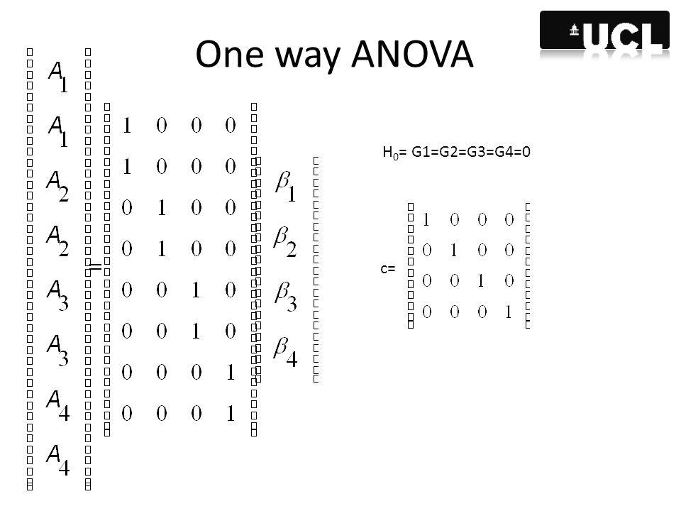 One way ANOVA H 0 = G1=G2=G3=G4=0 c=