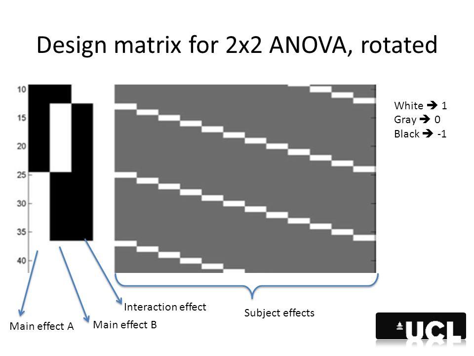 Design matrix for 2x2 ANOVA, rotated White  1 Gray  0 Black  -1 Main effect A Main effect B Interaction effect Subject effects