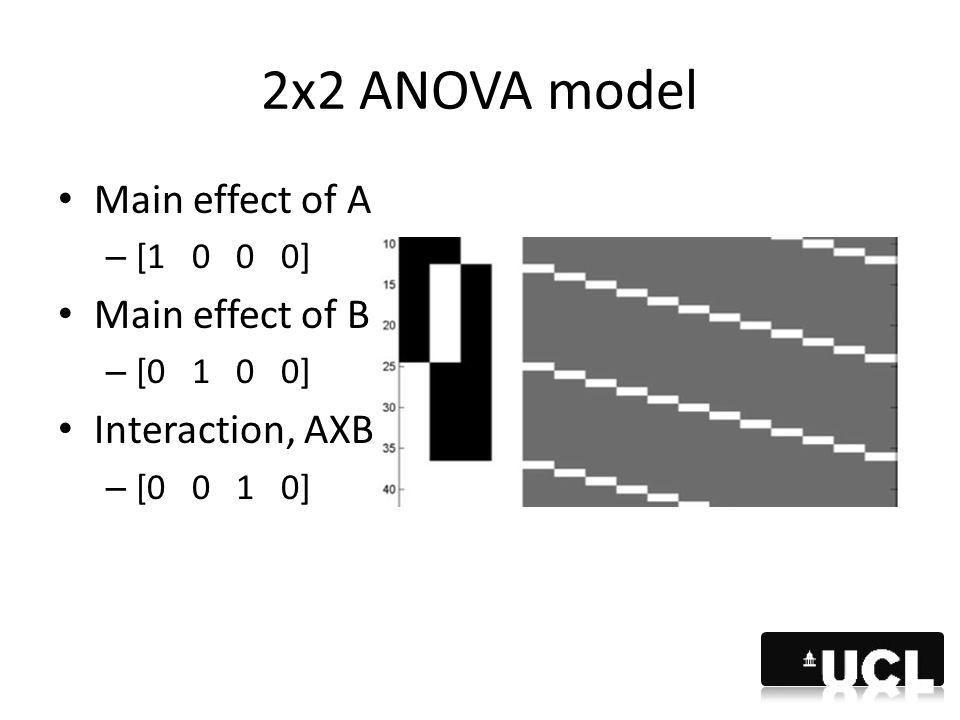 2x2 ANOVA model Main effect of A – [1 0 0 0] Main effect of B – [0 1 0 0] Interaction, AXB – [0 0 1 0]