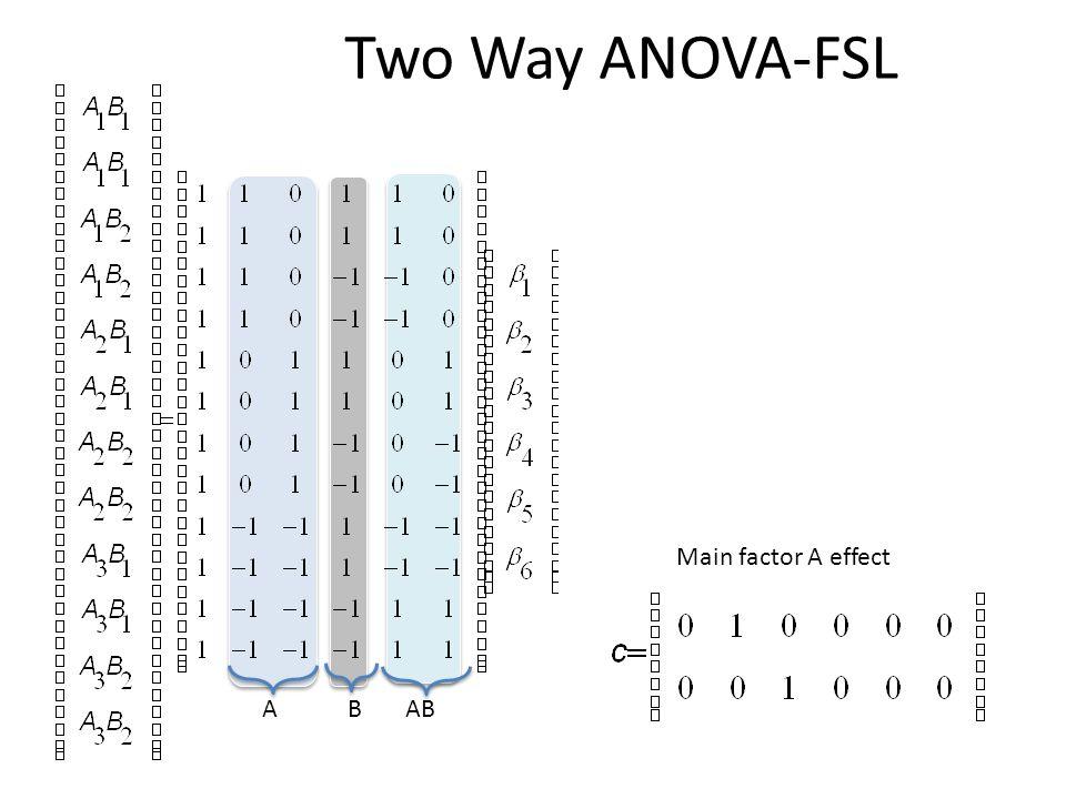 Two Way ANOVA-FSL ABAB Main factor A effect