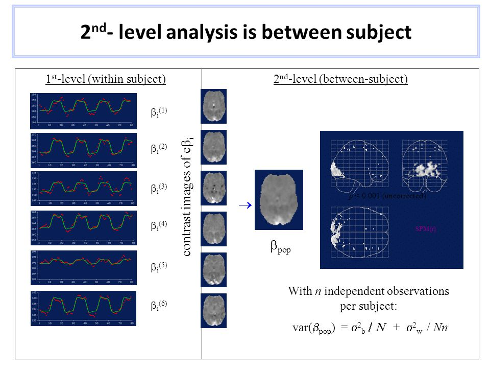 Relationship between 1 st & 2 nd levels 1 st -level analysis: Fit the model for each subject.