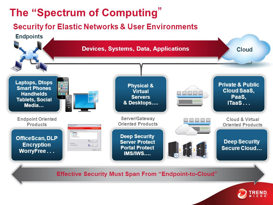 The Spectrum of Computing Security for Elastic Networks & User Environments Laptops, Dtops Smart Phones Handhelds Tablets, Social Media… Laptops, Dtops Smart Phones Handhelds Tablets, Social Media… Physical & Virtual Servers & Desktops….
