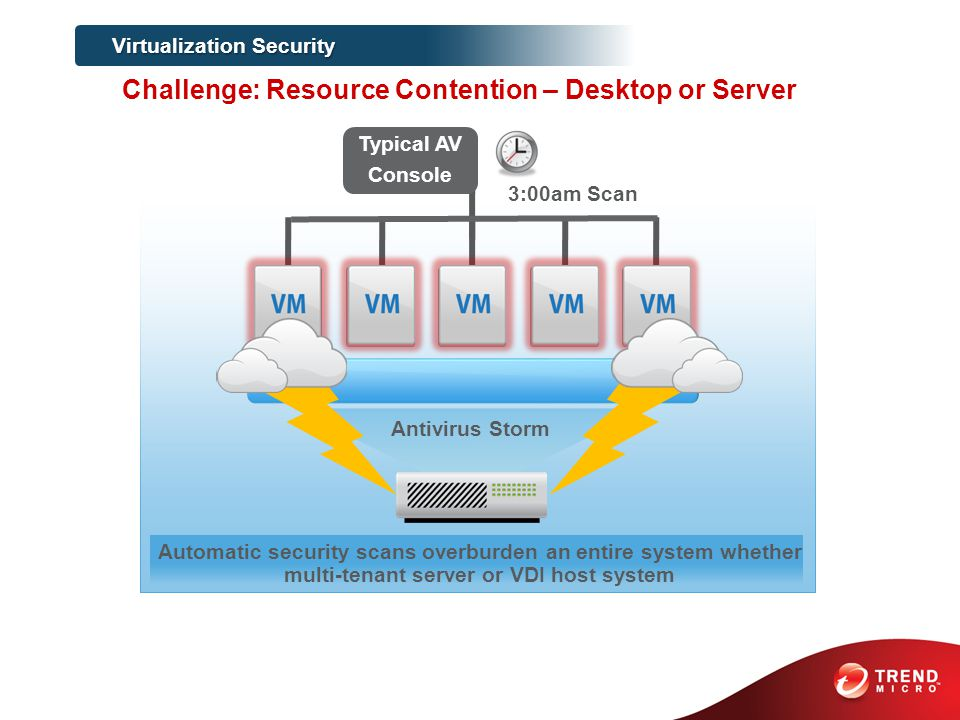 Typical AV Console 3:00am Scan Antivirus Storm Automatic security scans overburden an entire system whether multi-tenant server or VDI host system Virtualization Security Challenge: Resource Contention – Desktop or Server