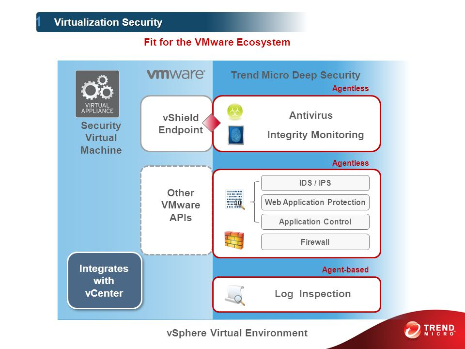 vShield Endpoint Security Virtual Machine Other VMware APIs Security agent on individual VMs Integrates with vCenter Antivirus Agentless IDS / IPS Web Application Protection Application Control Firewall Log Inspection Agent-based Trend Micro Deep Security Integrity Monitoring vSphere Virtual Environment 1 Virtualization Security Fit for the VMware Ecosystem