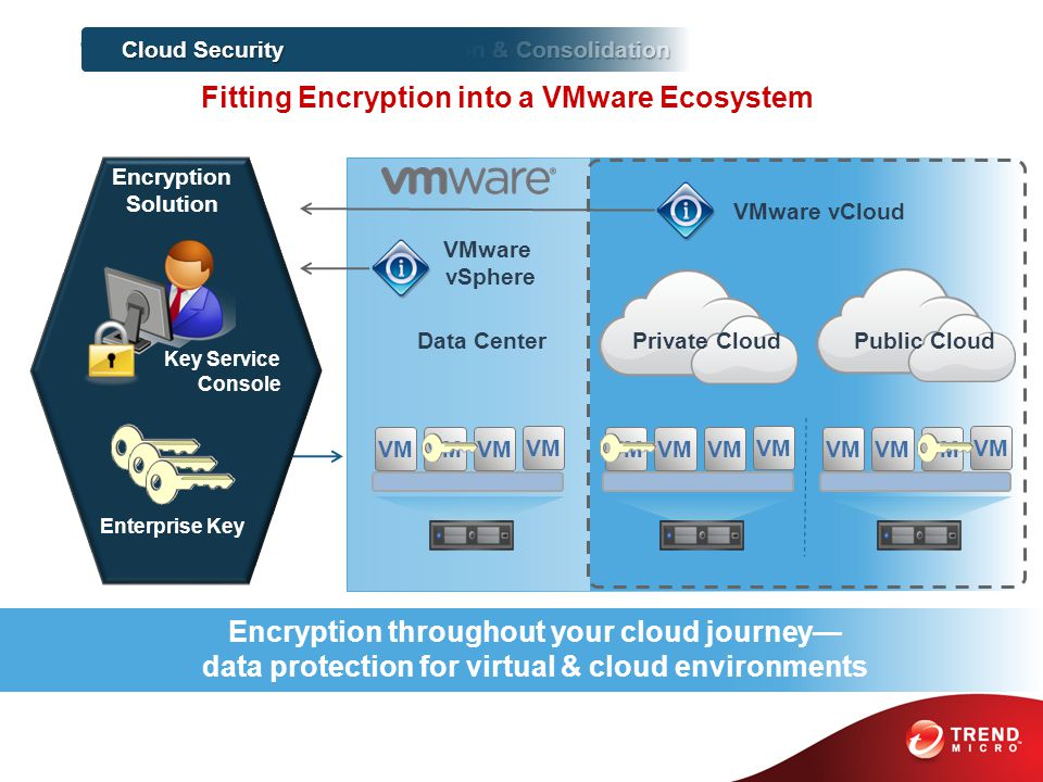 VM Data Center Private Cloud Public Cloud VMware vCloud VMware vSphere Encryption throughout your cloud journey— data protection for virtual & cloud environments Cost Reduction & Consolidation 1 Cloud Security Fitting Encryption into a VMware Ecosystem Enterprise Key Key Service Console Encryption Solution