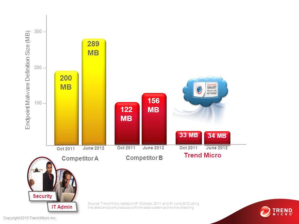 Copyright 2013 Trend Micro Inc.