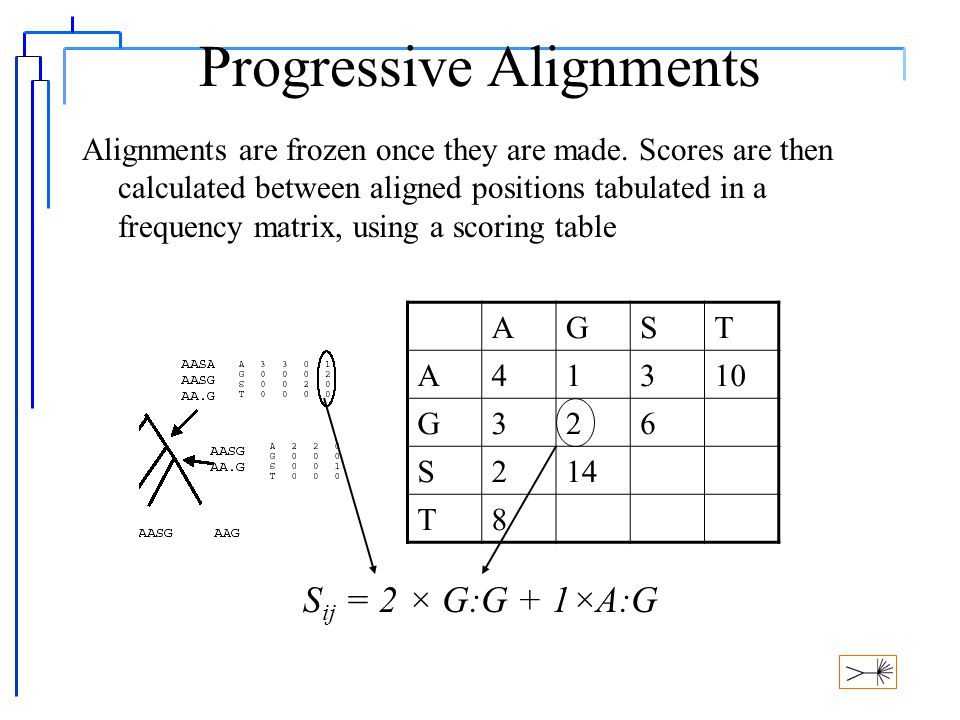 Progressive Alignments Sum of characters in growing alignment can be represented in a table of values called afrequency matrix or a profile