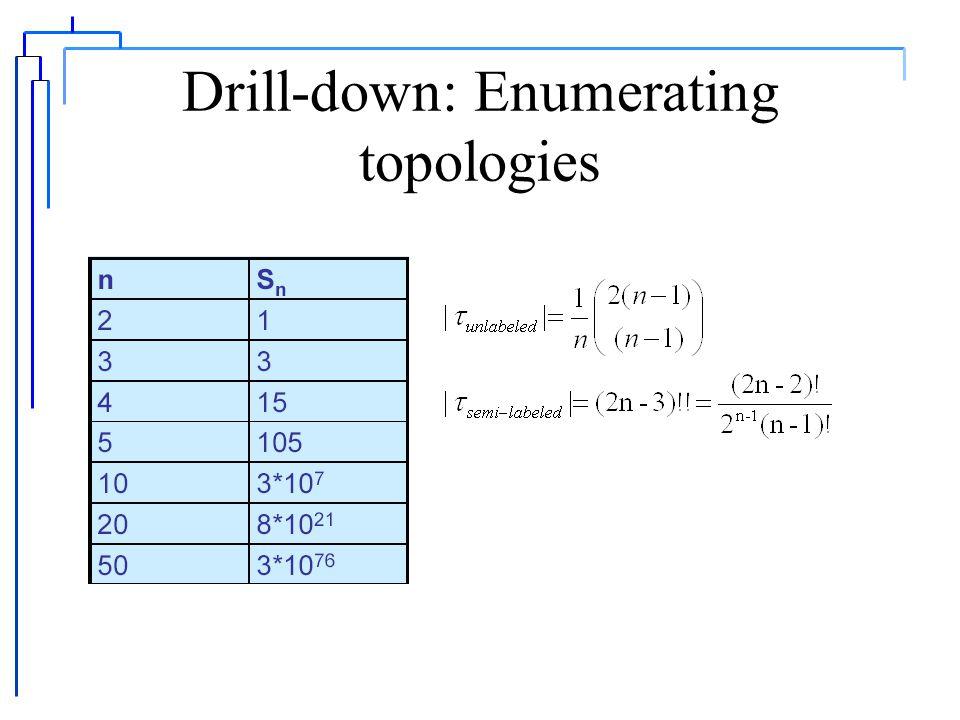 Drill-down: MLE P(b|a,t j ) ncbbcbc P(L j |b) = 1 a P(L k |a) = P(c|a,t i ) P(b|a,t j ) site u = 3 simplest case nccbabc P(L i |c) = 1 P(c|a,t i )