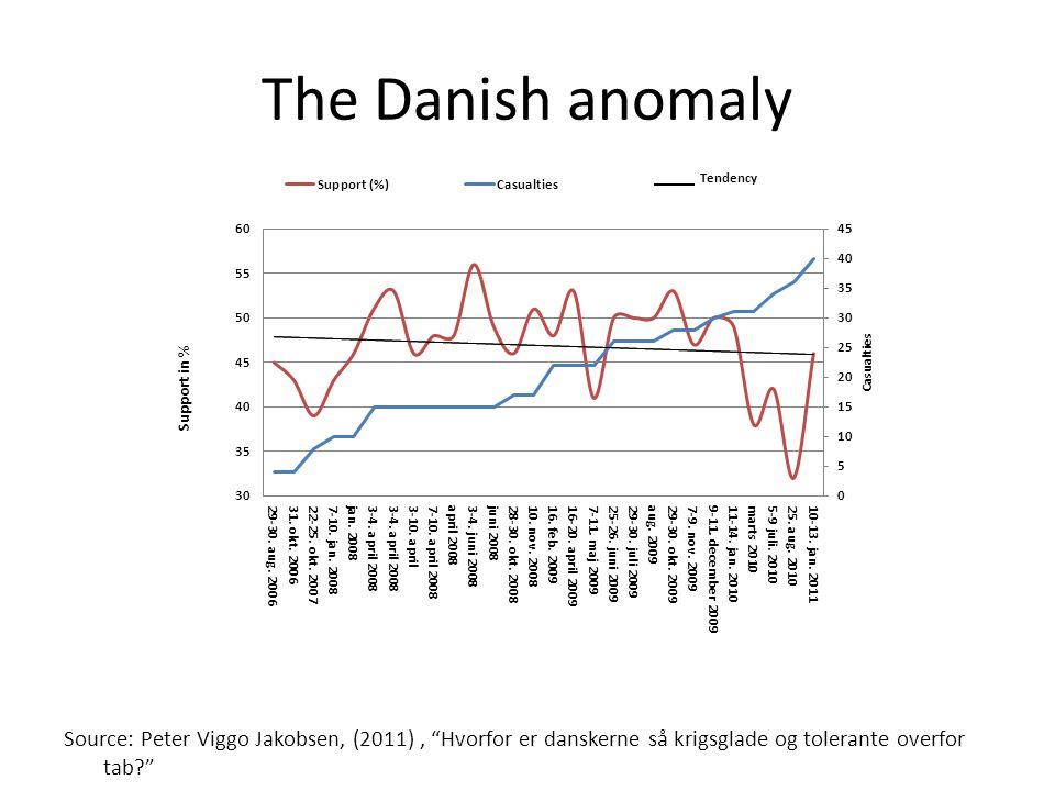 Source: Peter Viggo Jakobsen, (2011), Hvorfor er danskerne så krigsglade og tolerante overfor tab?
