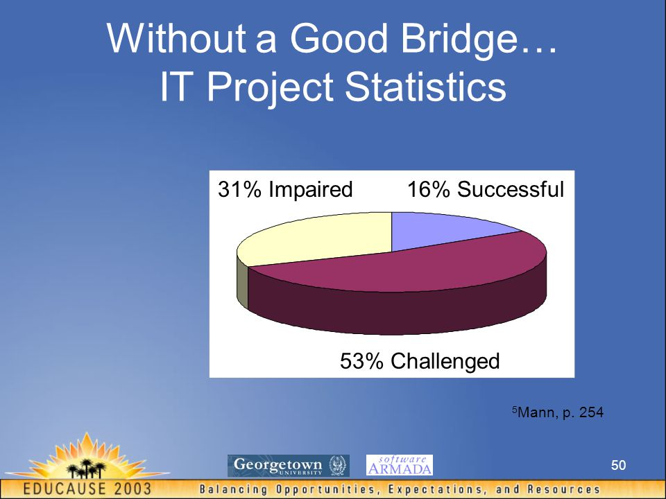 50 Without a Good Bridge… IT Project Statistics 5 Mann, p. 254 16% Successful 53% Challenged 31% Impaired