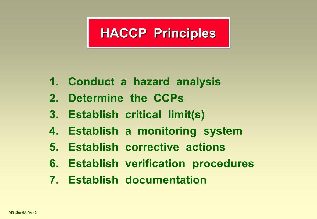 Diff Sim HA RA 12 1. Conduct a hazard analysis 2. Determine the CCPs 3. Establish critical limit(s) 4. Establish a monitoring system 5. Establish corr