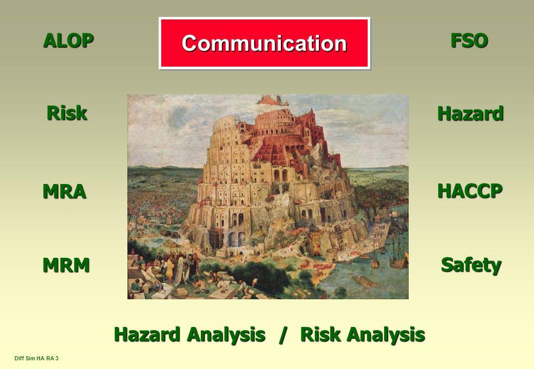 Diff Sim HA RA 3 CommunicationCommunication HazardRisk Safety HACCP Hazard Analysis / Risk Analysis ALOPFSO MRA MRM