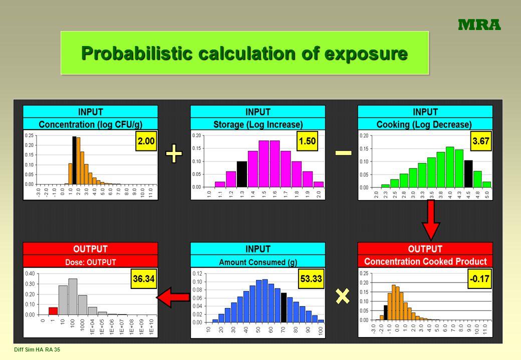 Diff Sim HA RA 35 Probabilistic calculation of exposure MRA