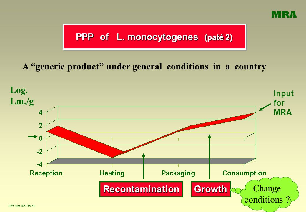 """Diff Sim HA RA 45 PPP of L. monocytogenes (paté 2) Log. Lm./g Input for MRA RecontaminationGrowth Change conditions ? A """"generic product"""" under genera"""