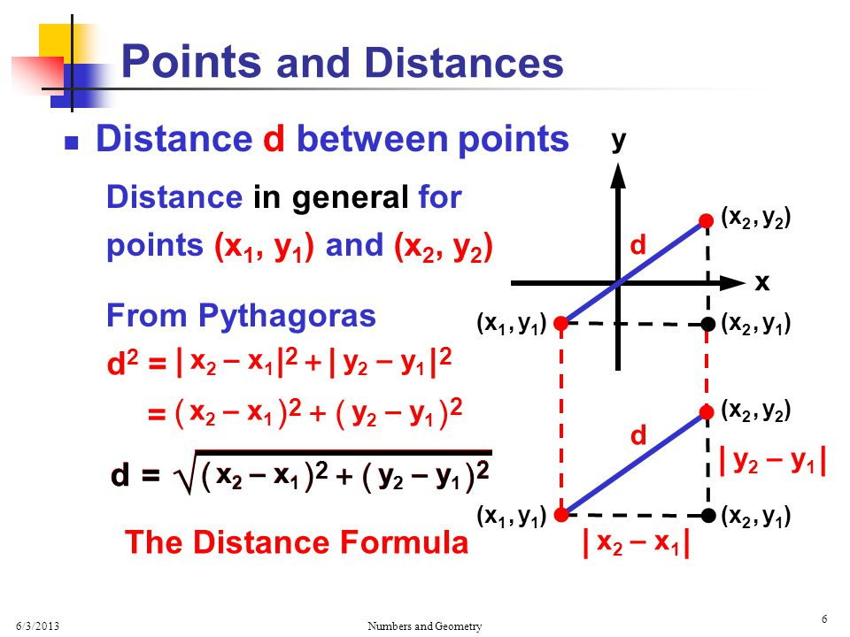 6/3/2013 Numbers and Geometry 6 Distance d between points Distance in general for points (x 1, y 1 ) and (x 2, y 2 ) From Pythagoras Points and Distances x y   (x 1, y 1 ) (x 2, y 2 )  d (x 2, y 1 )    (x 1, y 1 ) (x 2, y 2 ) (x 2, y 1 ) d | x 2 – x 1 | y 2 – y 1 d2d2 | x 2 – x 1 2 | y 2 – y 1 2 + = ( ) y 2 – y 1 2 ( ) x 2 – x 1 2 + = = ( ) x 2 – x 1 2 ( ) y 2 – y 1 2 + √ d = ( ) x 2 – x 1 2 ( ) y 2 – y 1 2 + √ d The Distance Formula