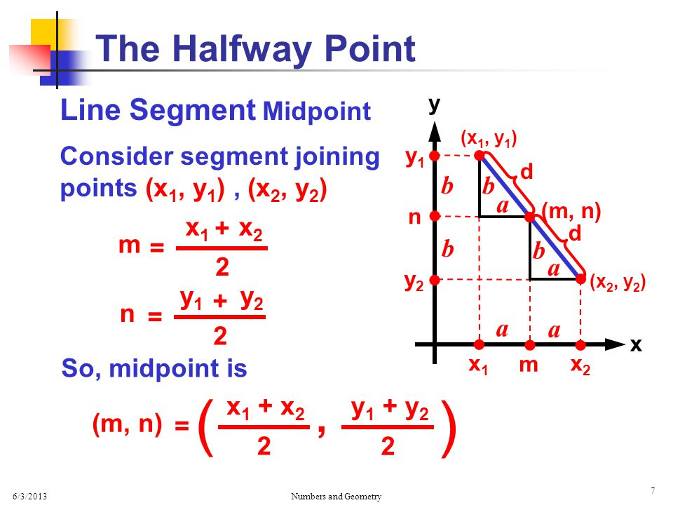 6/3/2013 Numbers and Geometry 7 Line Segment Midpoint Consider segment joining points (x 1, y 1 ), (x 2, y 2 ) The Halfway Point x y (x 1, y 1 ) (x 2,