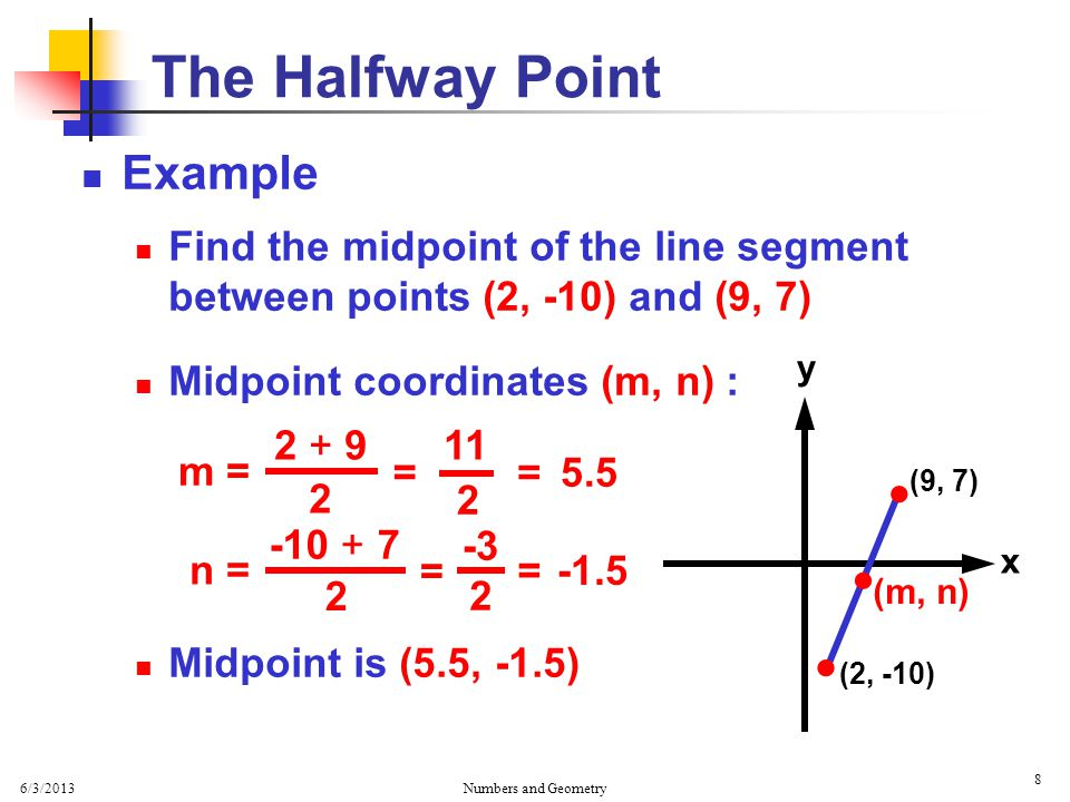 6/3/2013 Numbers and Geometry 8 Example Find the midpoint of the line segment between points (2, -10) and (9, 7) Midpoint coordinates (m, n) : Midpoint is (5.5, -1.5) The Halfway Point x y   (2, -10) (9, 7)  (m, n) m = 2 2 + 9 = 2 11 = 5.5 n = 2 -10 + 7 = 2 -3 = -1.5