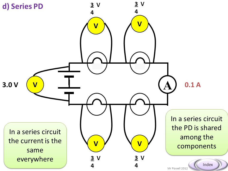 Mr Powell 2012 Index A V V 3.0 V V VV 3 V 4 3 V 4 3 V 4 3 V 4 0.1 A d) Series PD In a series circuit the current is the same everywhere In a series ci