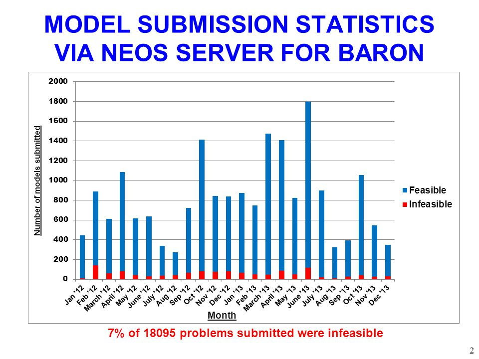 2 MODEL SUBMISSION STATISTICS VIA NEOS SERVER FOR BARON 7% of 18095 problems submitted were infeasible
