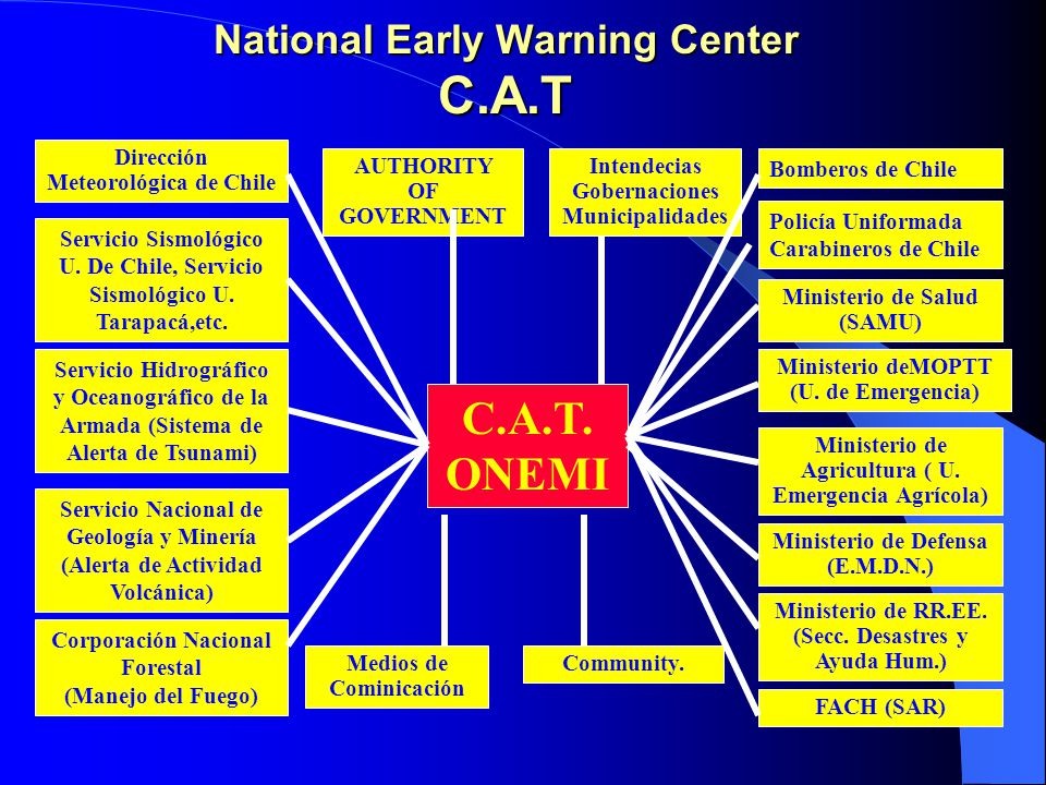 National Early Warning Center C.A.T C.A.T.