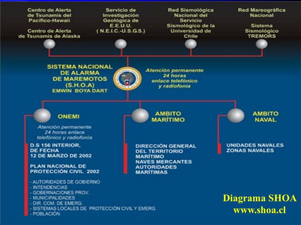 Diagrama SHOA www.shoa.cl