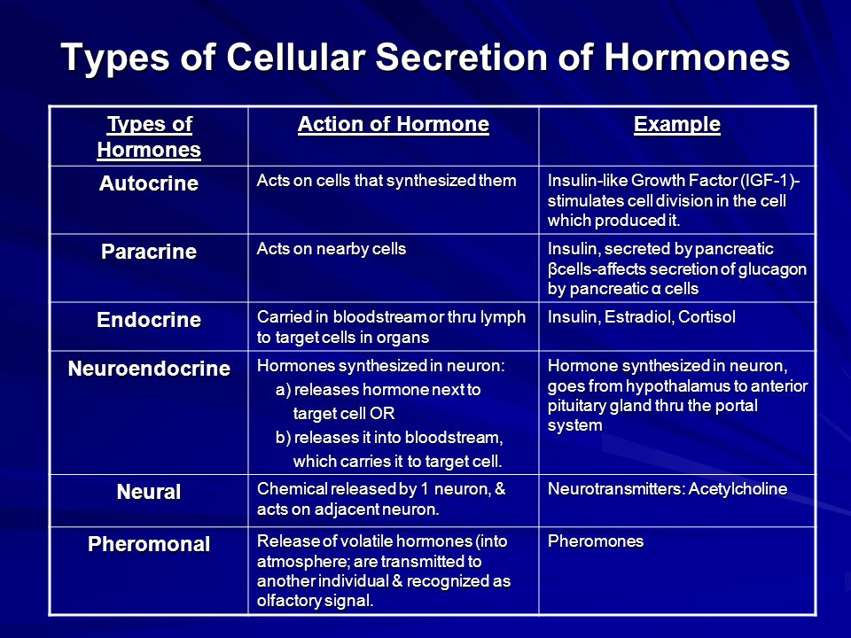 Types of Cellular Secretion of Hormones Types of Hormones Action of Hormone Example Autocrine Acts on cells that synthesized them Insulin-like Growth Factor (IGF-1)- stimulates cell division in the cell which produced it.