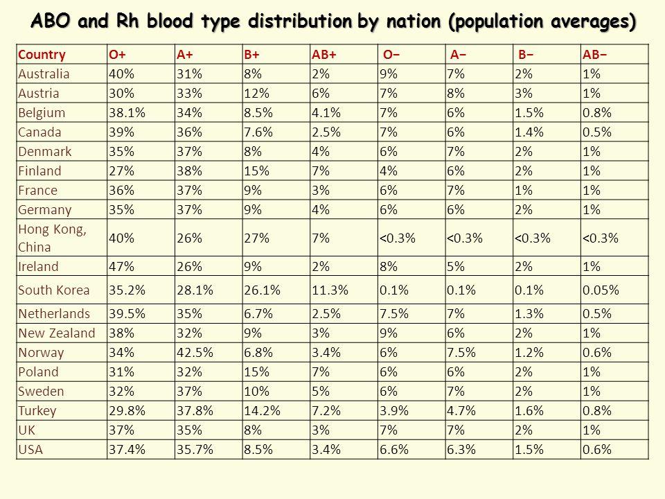 ABO and Rh blood type distribution by nation (population averages) Country O+ A+ B+ AB+ O− A− B− AB− Australia40%31%8%2%9%7%2%1% Austria30%33%12%6%7%8%3%1% Belgium38.1%34%8.5%4.1%7%6%1.5%0.8% Canada39%36%7.6%2.5%7%6%1.4%0.5% Denmark35%37%8%4%6%7%2%1% Finland27%38%15%7%4%6%2%1% France36%37%9%3%6%7%1% Germany35%37%9%4%6% 2%1% Hong Kong, China 40%26%27%7%<0.3% Ireland47%26%9%2%8%5%2%1% South Korea35.2%28.1%26.1%11.3%0.1% 0.05% Netherlands39.5%35%6.7%2.5%7.5%7%1.3%0.5% New Zealand38%32%9%3%9%6%2%1% Norway34%42.5%6.8%3.4%6%7.5%1.2%0.6% Poland31%32%15%7%6% 2%1% Sweden32%37%10%5%6%7%2%1% Turkey29.8%37.8%14.2%7.2%3.9%4.7%1.6%0.8% UK37%35%8%3%7% 2%1% USA37.4%35.7%8.5%3.4%6.6%6.3%1.5%0.6%
