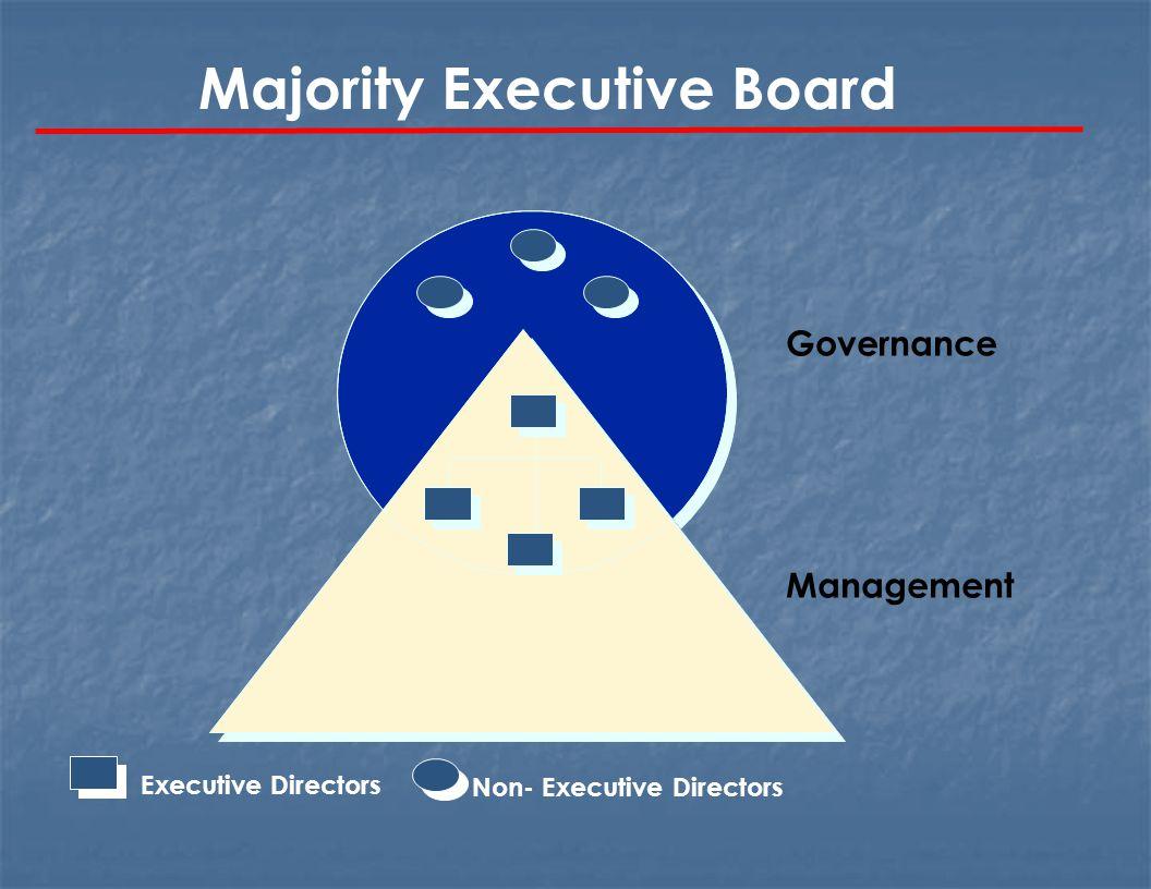 Majority Executive Board Non- Executive DirectorsExecutive Directors Governance Management