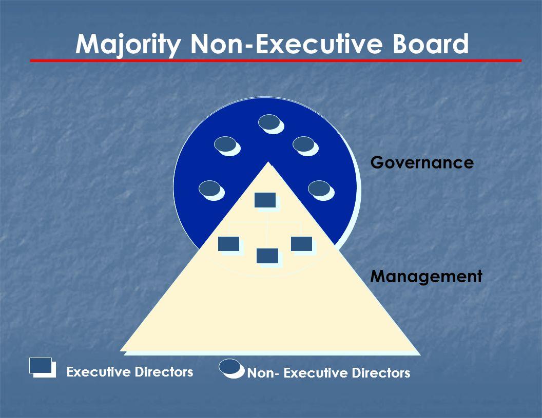 Majority Non-Executive Board Non- Executive DirectorsExecutive Directors Governance Management