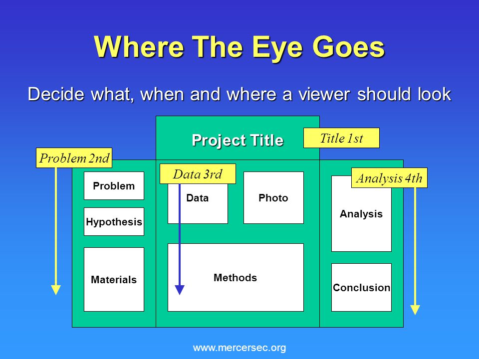 www.mercersec.org Where The Eye Goes Decide what, when and where a viewer should look Project Title Problem Hypothesis Materials Methods Analysis Conclusion DataPhoto Title 1st Problem 2nd Data 3rd Analysis 4th