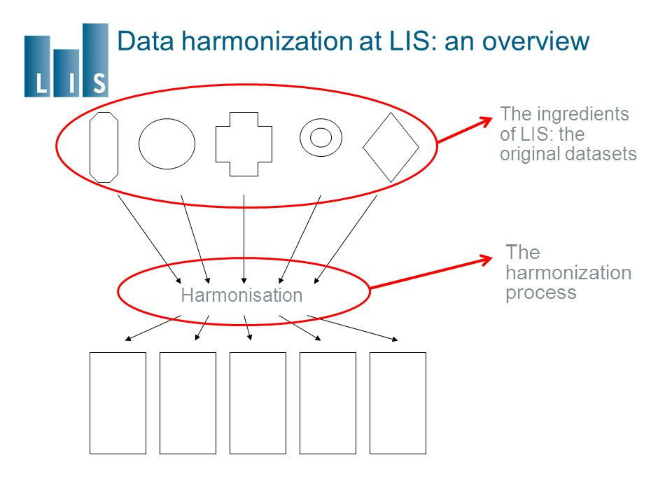 Data harmonization at LIS: an overview Harmonisation The ingredients of LIS: the original datasets The harmonization process
