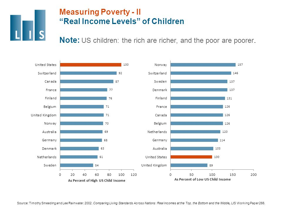 Measuring Poverty - II Real Income Levels of Children Note: US children: the rich are richer, and the poor are poorer.