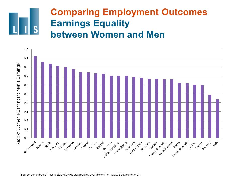 Comparing Employment Outcomes Earnings Equality between Women and Men Source: Luxembourg Income Study Key Figures (publicly available online – www.lisdatacenter.org).