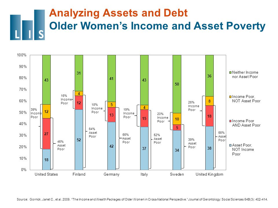 Analyzing Assets and Debt Older Women's Income and Asset Poverty Source: Gornick, Janet C., et al.