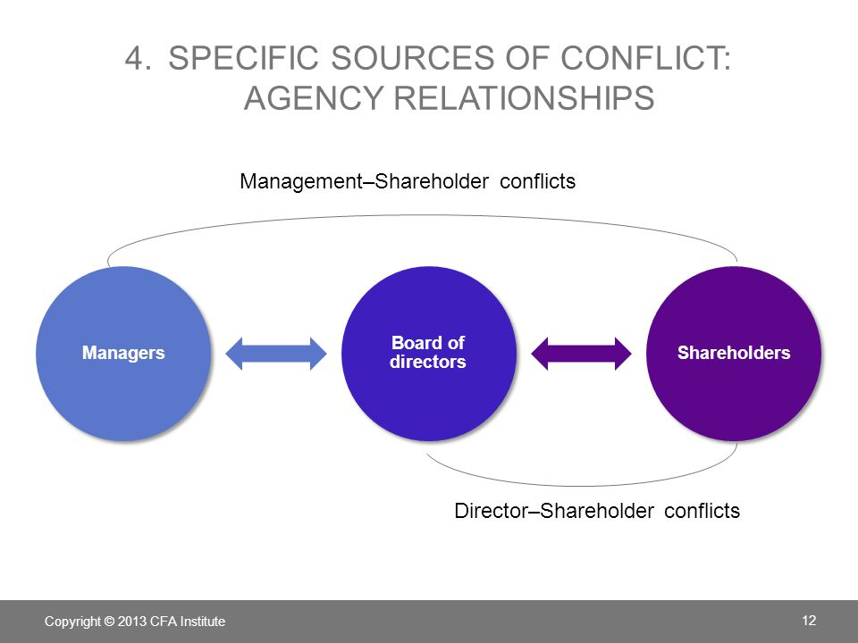 4.SPECIFIC SOURCES OF CONFLICT: AGENCY RELATIONSHIPS Managers Board of directors Shareholders Copyright © 2013 CFA Institute 12 Management–Shareholder conflicts Director–Shareholder conflicts