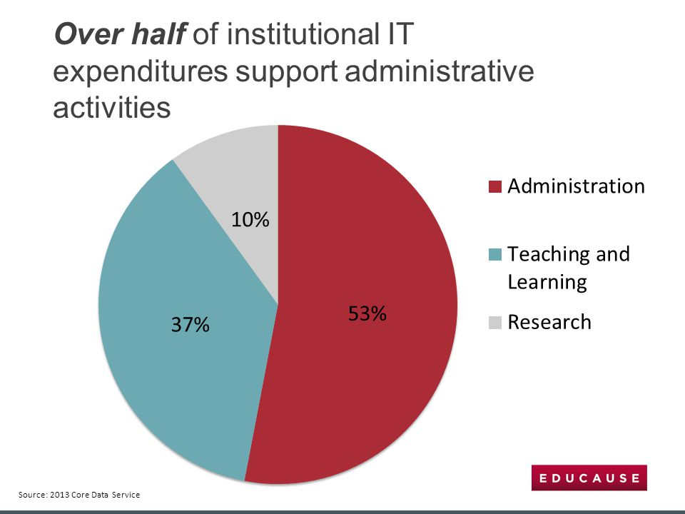 Over half of institutional IT expenditures support administrative activities Source: 2013 Core Data Service